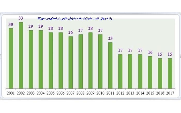 ارتقای 15 مرتبهای زبان فارسی از سیام به پانزدهم جهان/40 برابرشدن کمیت تولید علم در 2 دهه اخیر