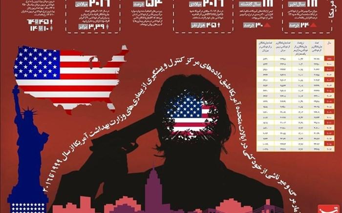 افزایش شدید نرخ خودکشی در میان دختران آمریکایی
