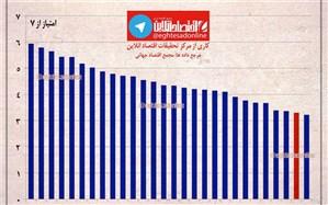 با وجود شاخص کار بالا، نرخ بهره وری در ایران در مقایسه با سایر کشورهای دنیا صفر است