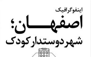 اصفهان به عنوان شهر دوستدار کودک معرفی می شود