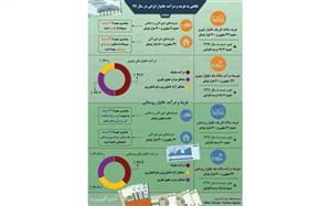 نگاهی به هزینه و درآمد خانوار ایرانی در سال ۹۷