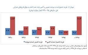 چرا پروژه های ملی اینقدر در ایران طول میکشند؟