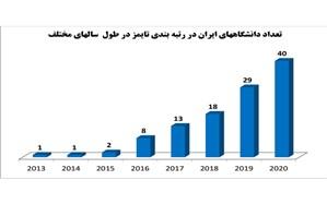 حضور 40 دانشگاه ایران در رتبه بندی جهانی تایمز