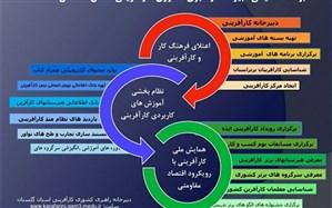 نشست تخصصی اعضای دبیرخانه کارآفرینی آموزش و پرورش گلستان