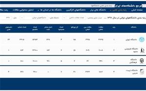 کسب رتبه سوم دانشگاه فرهنگیان در انتشار مقالات داخلی دانشگاههای دولتی در سال 1397