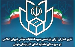 پایان شمارش آرا در 12 حوزه انتخابیه آذربایجان شرقی