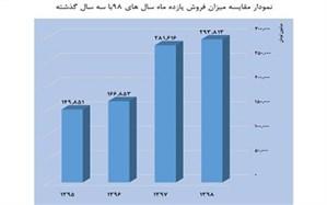 افزایش فروش سینما و کاهش مخاطبان در یازده ماه اول سال 98