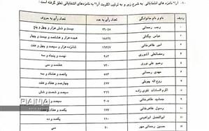رجب رحمانی از حوزه تاکستان به مجلس یازدهم راه یافت