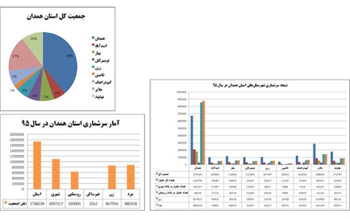 آمار جمعیت همدان