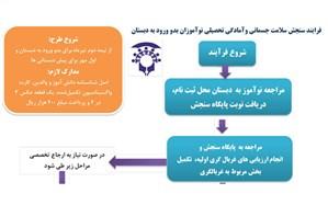 فرایند سنجش سلامت جسمانی و آمادگی تحصیلی نوآموزان بدو ورود به دبستان