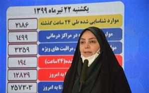 ۲۶۷۴ بیمار جدید کووید-۱۹ شناسایی  شدند؛ وضعیت هشدار در ۱۱ استان