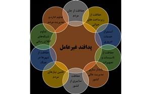 نکوداشت هفتهی پدافند غیرعامل در ملارد