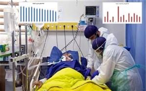 97 بیمار جدید کرونایی  در مراکز درمانی  البرز بستری شدند
