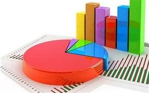 زنجان رتبه اول نرخ مشارکت اقتصادی را در کشور دارد و با 8 درصد نرخ بیکاری، سومین استان کشور است