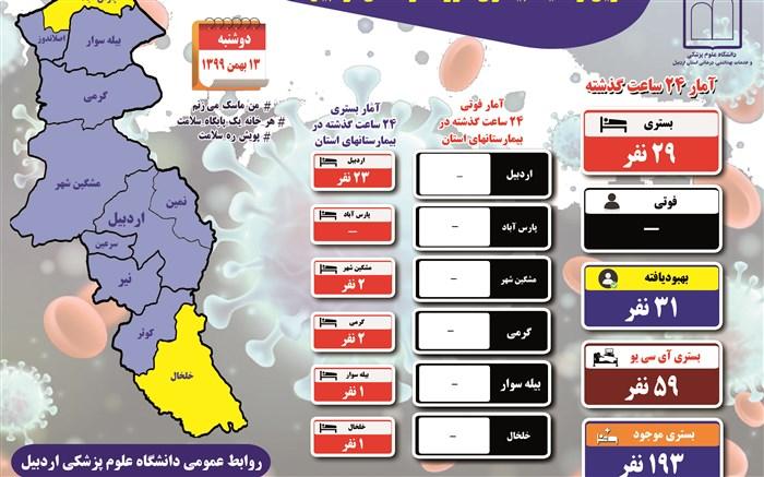 تعداد بستریهای بیماری کرونا در استان اردبیل