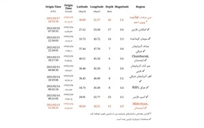 وقوع زمین لرزه  ۵/۶ ریشتری  در سی سخت استان کهگیلویه و بویراحمد