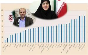 کسب رتبه اول کشوری آذربایجان شرقی در جذب و پوشش نوآموزان پیش دبستانی