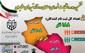 ثبت نام 188 نفر در انتخابات شورای اسلامی روستا های ابرکوه