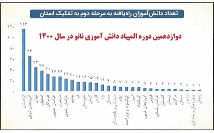 راه یابی ۱۱۴ دانشآموز کردستانی به مرحله دوم المپیاد نانو در سال ۱۴۰۰